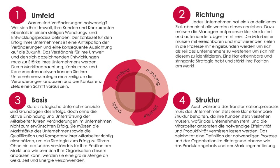 Change Management Ansatz