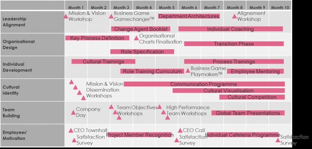 change management plan change management plan examples change