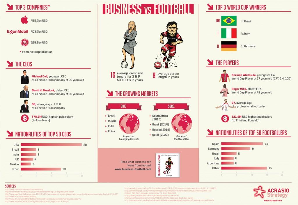 Infographik Business & Fußball