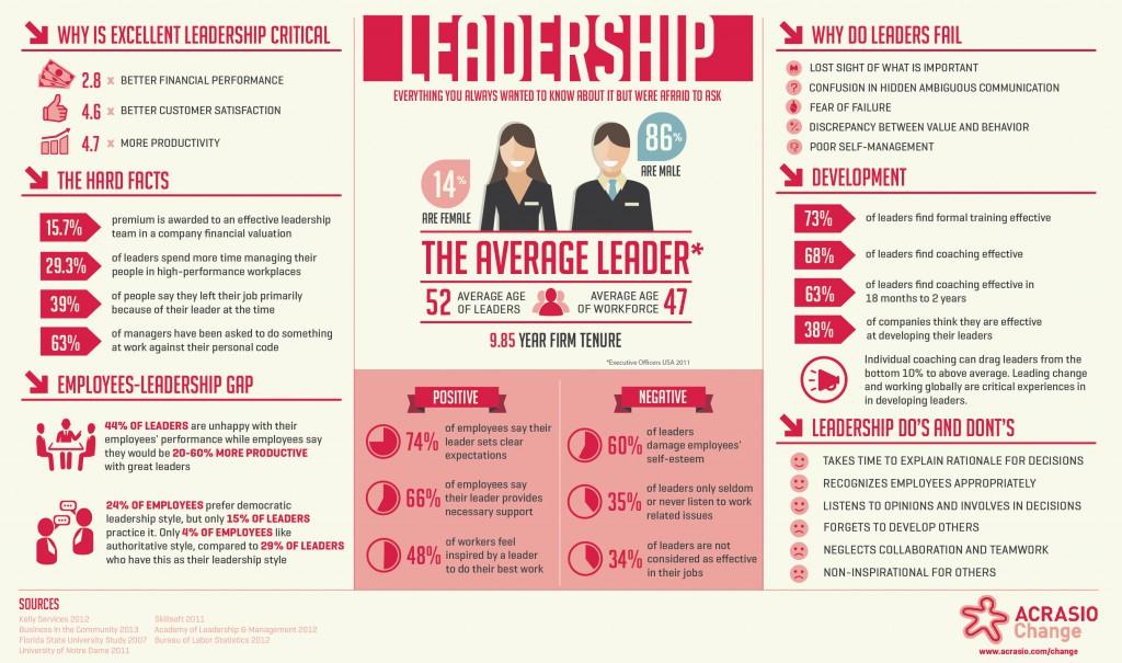 Infografik Führung
